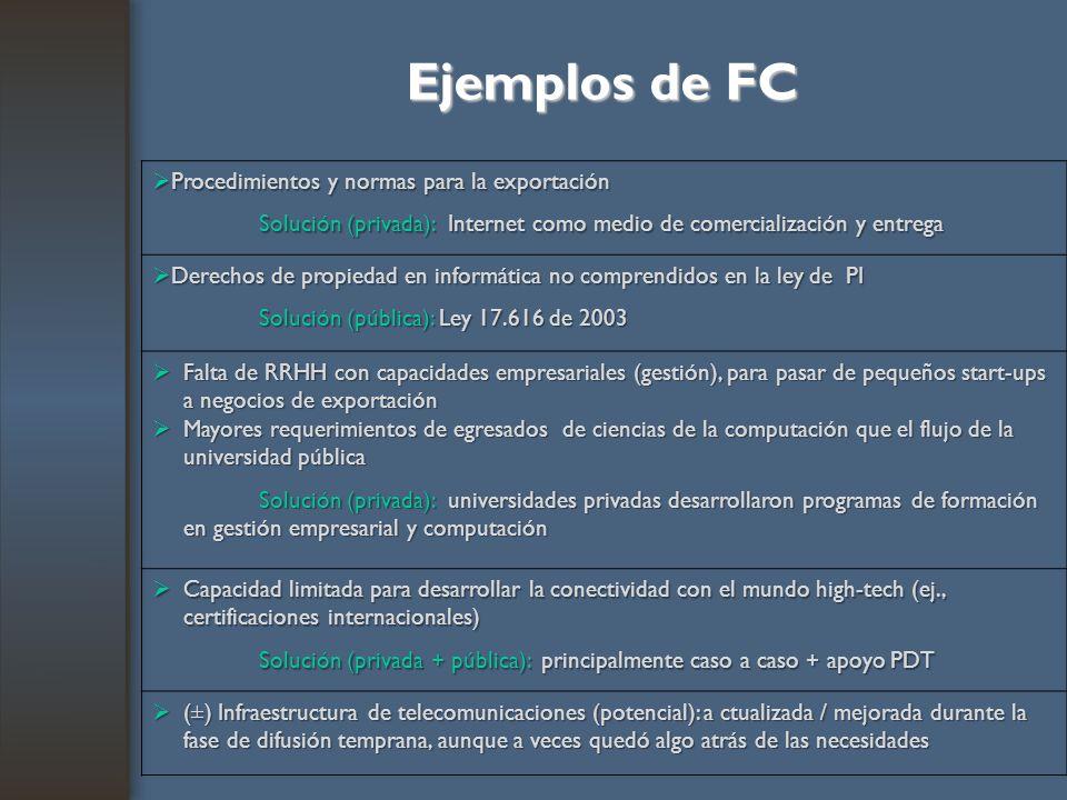 Ejemplos de FC Procedimientos y normas para la exportación