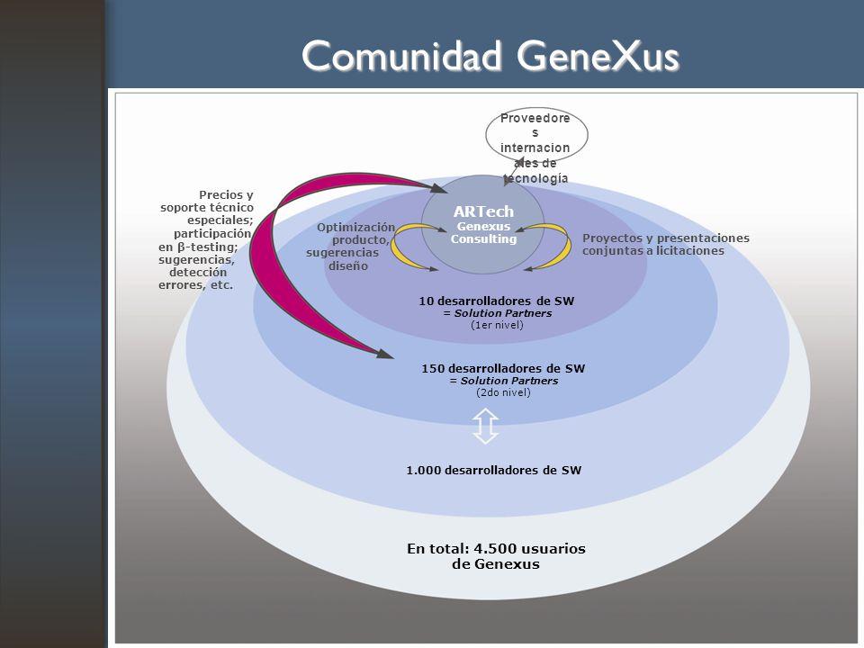 Comunidad GeneXus ARTech En total: 4.500 usuarios de Genexus