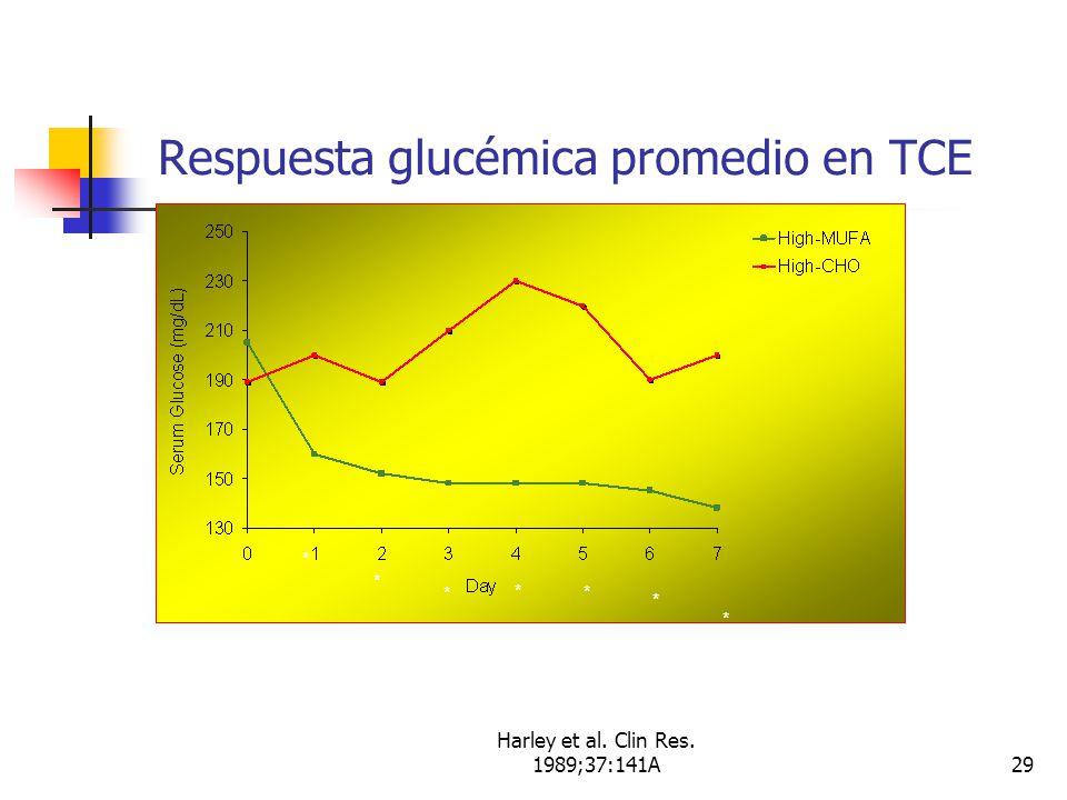 Respuesta glucémica promedio en TCE