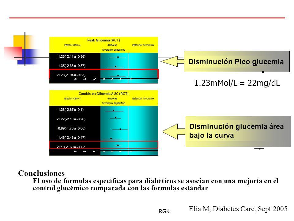 Cambio en Glicemia AUC (RCT)