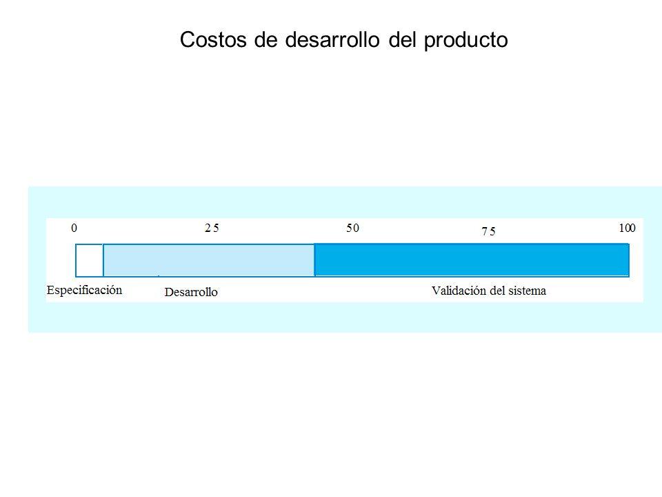 Costos de desarrollo del producto