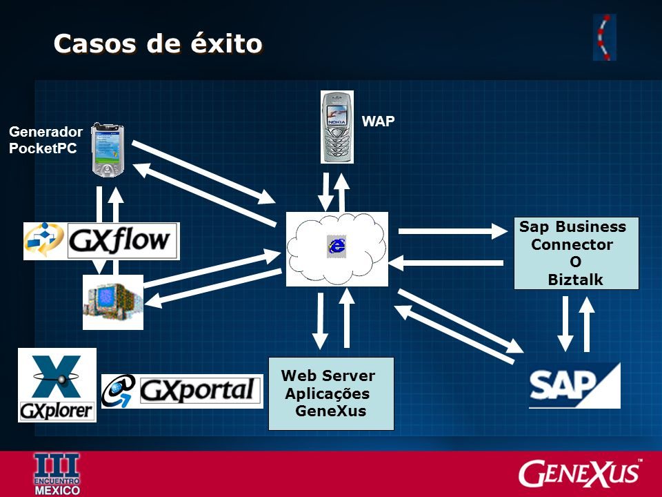 Casos de éxito WAP Generador PocketPC Sap Business Connector O Biztalk