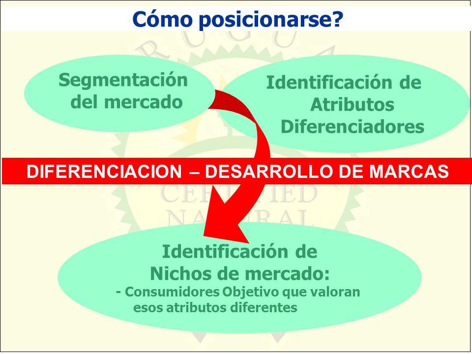 Cómo posicionarse Identificación de Atributos Diferenciadores