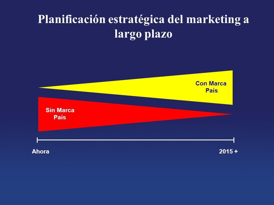 Planificación estratégica del marketing a largo plazo