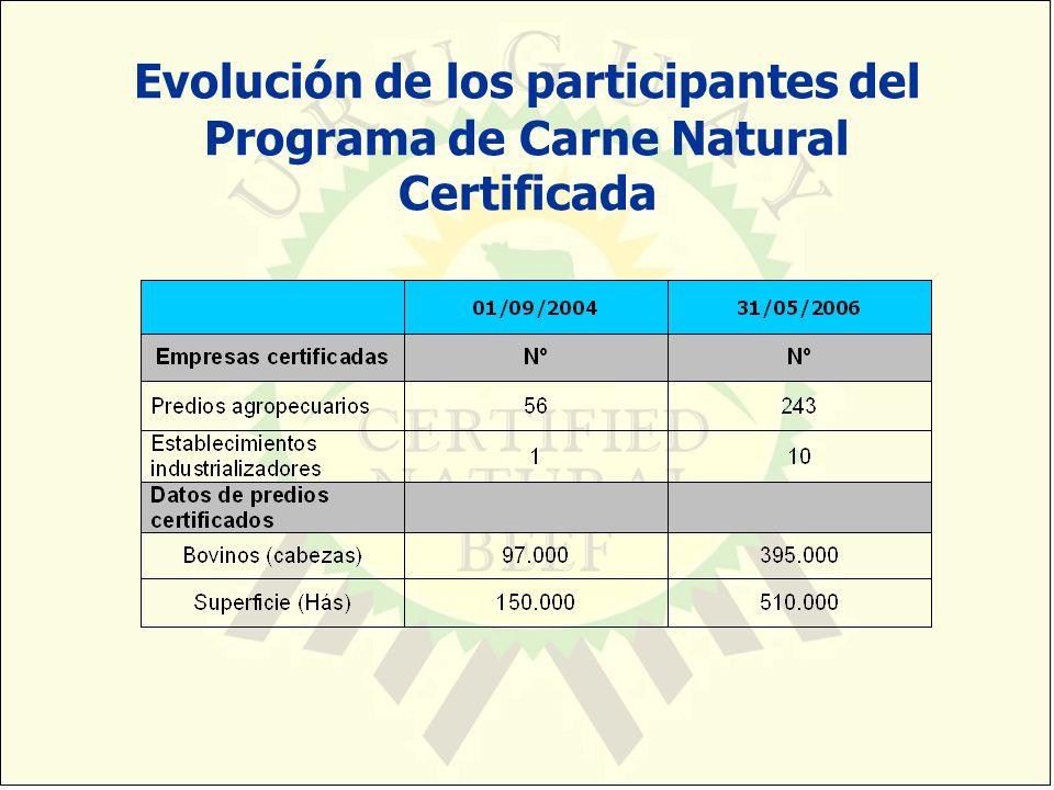 Evolución de los participantes del Programa de Carne Natural Certificada