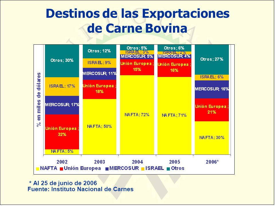 Destinos de las Exportaciones