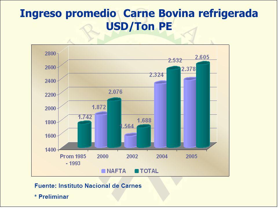 Ingreso promedio Carne Bovina refrigerada USD/Ton PE
