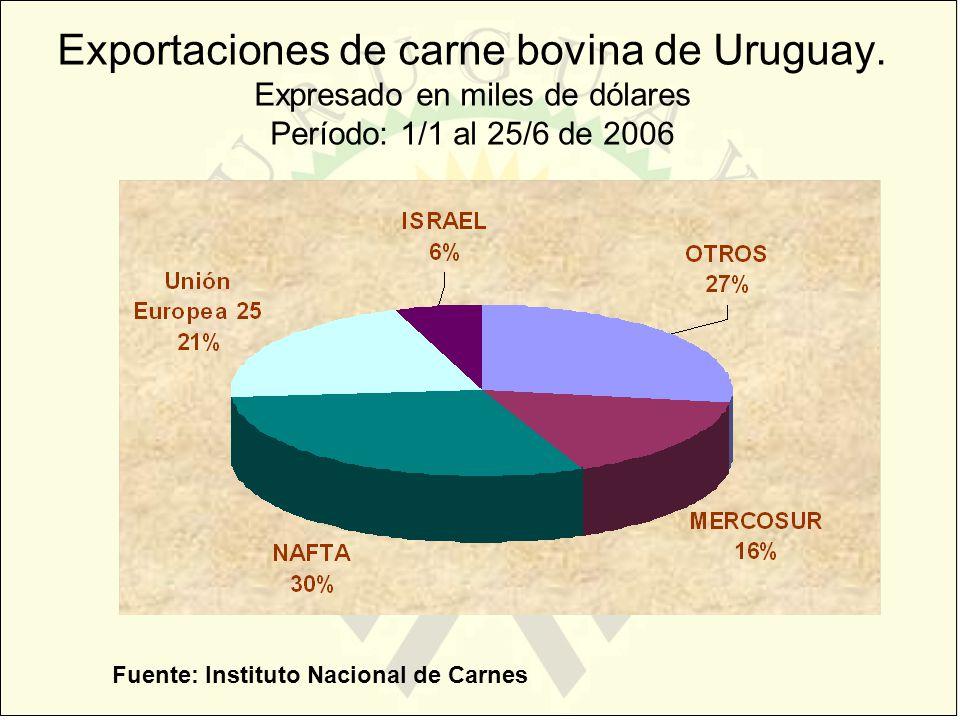 Exportaciones de carne bovina de Uruguay
