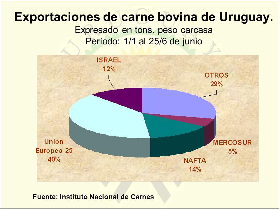 Exportaciones de carne bovina de Uruguay. Expresado en tons