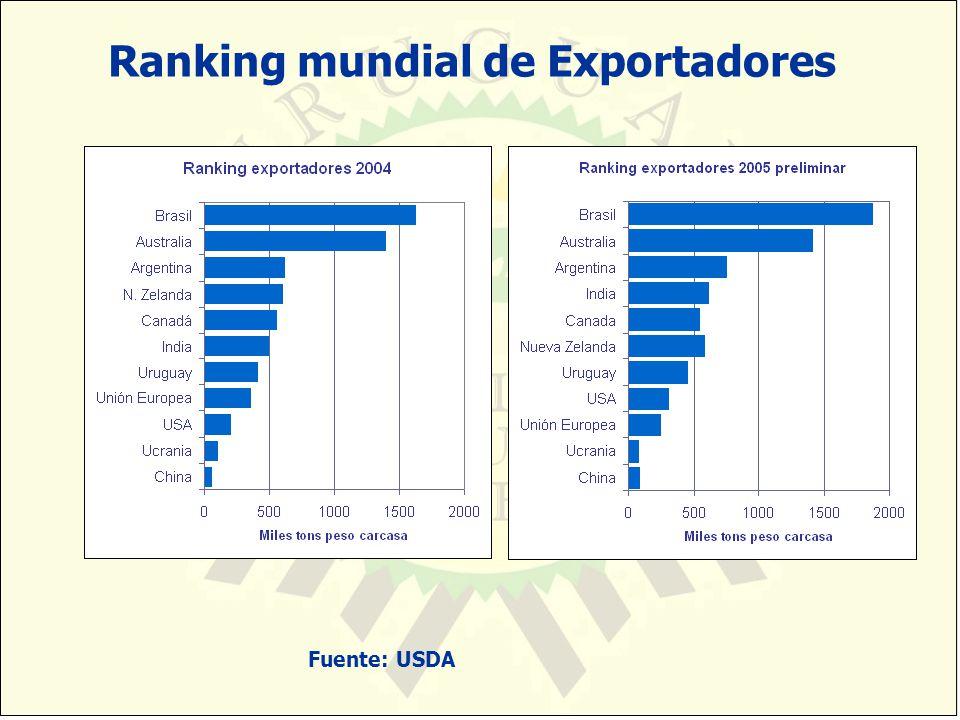 Ranking mundial de Exportadores