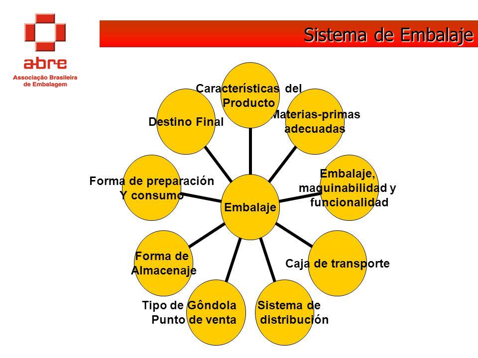 Sistema de Embalaje