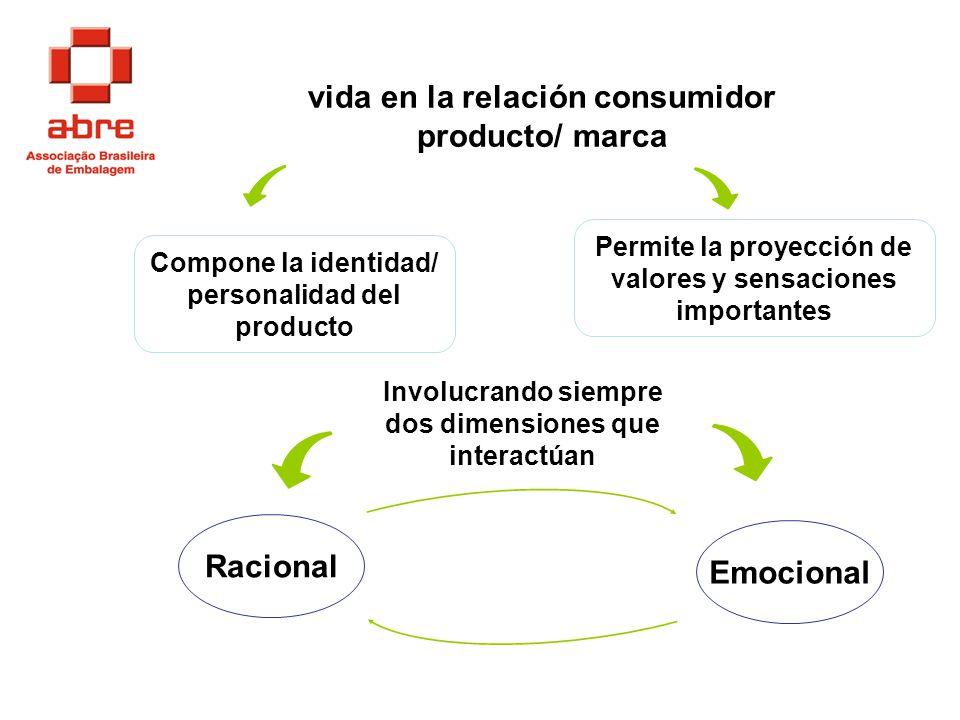 vida en la relación consumidor producto/ marca Racional Emocional