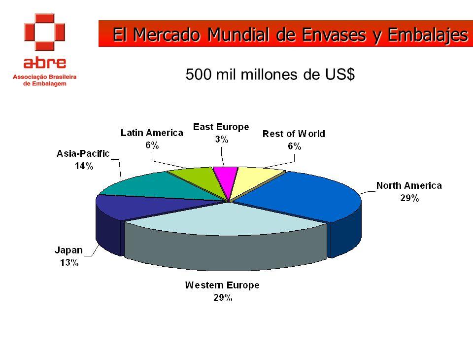 El Mercado Mundial de Envases y Embalajes