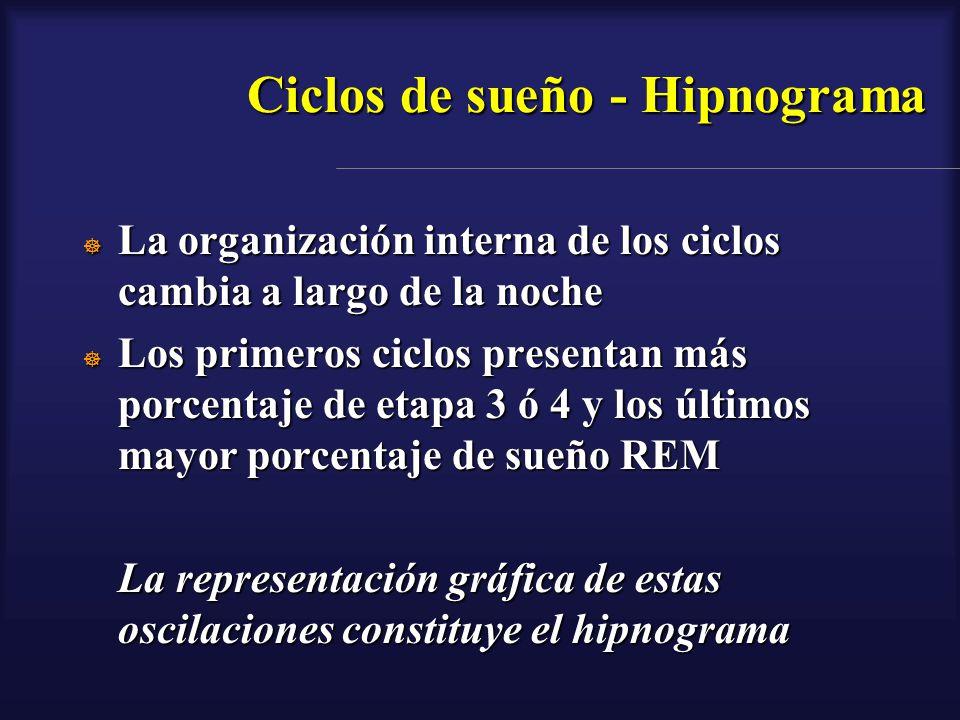 Ciclos de sueño - Hipnograma