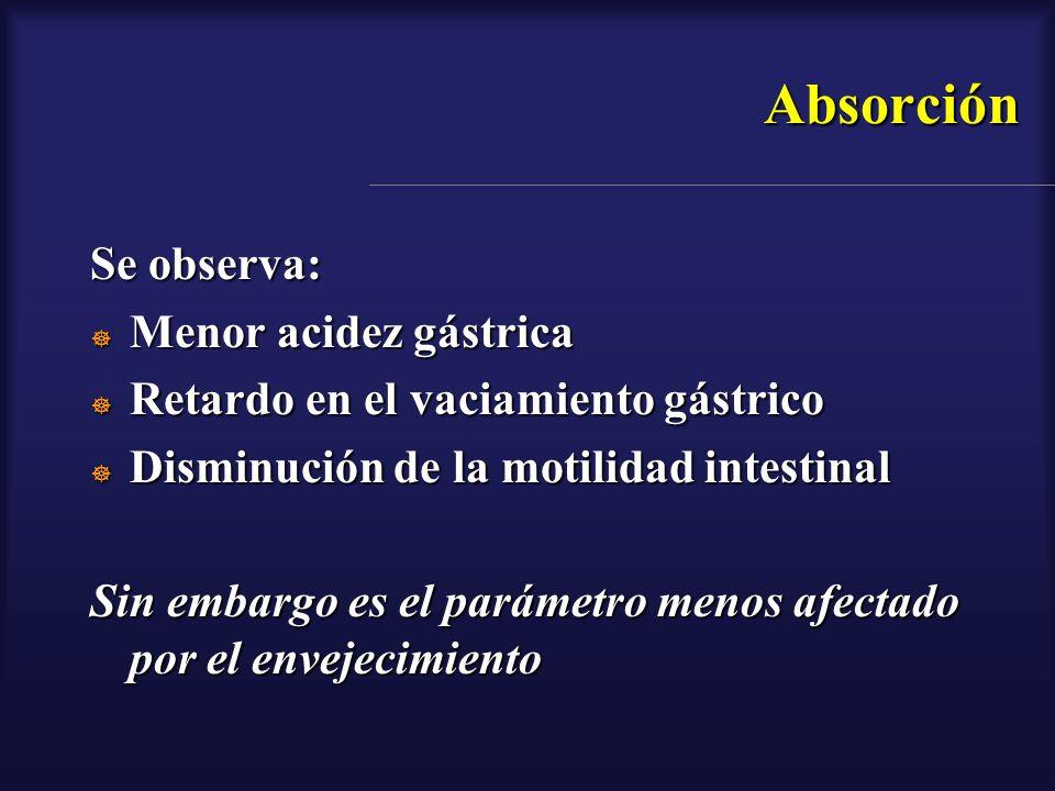 Absorción Se observa: Menor acidez gástrica