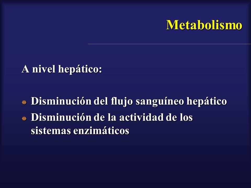 Metabolismo A nivel hepático: Disminución del flujo sanguíneo hepático