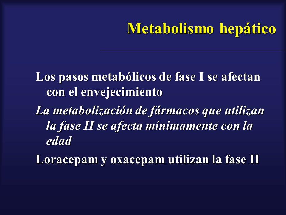 Metabolismo hepático Los pasos metabólicos de fase I se afectan con el envejecimiento.
