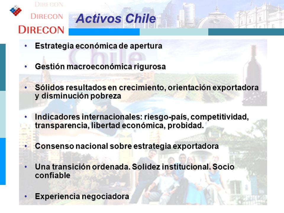 Activos Chile Estrategia económica de apertura
