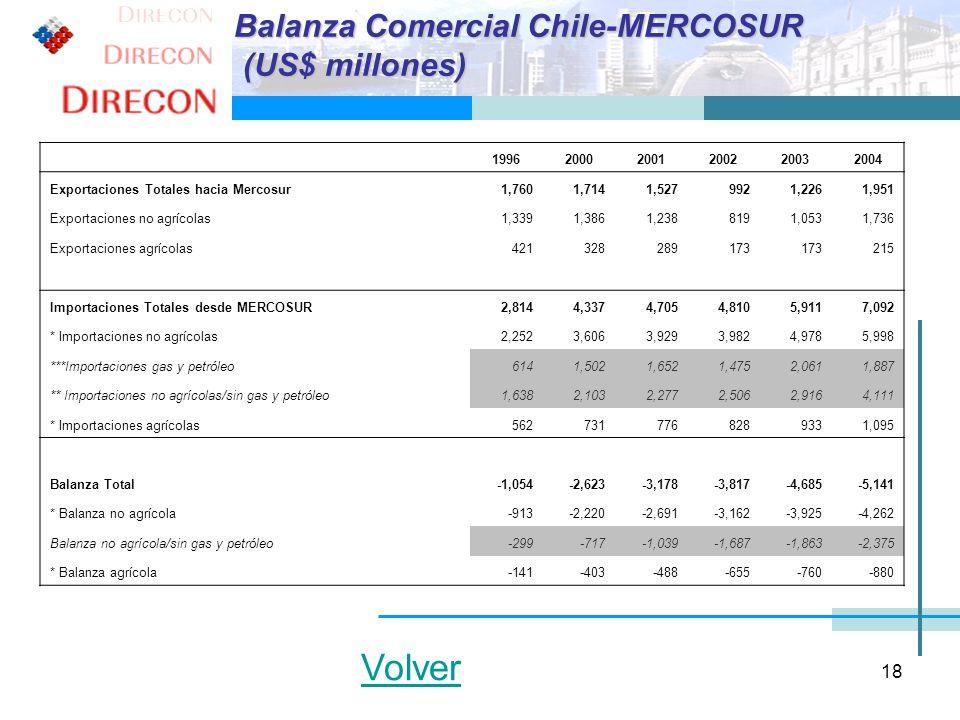 Volver Balanza Comercial Chile-MERCOSUR (US$ millones) 1996 2000 2001