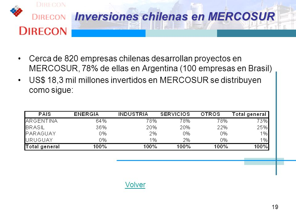 Inversiones chilenas en MERCOSUR