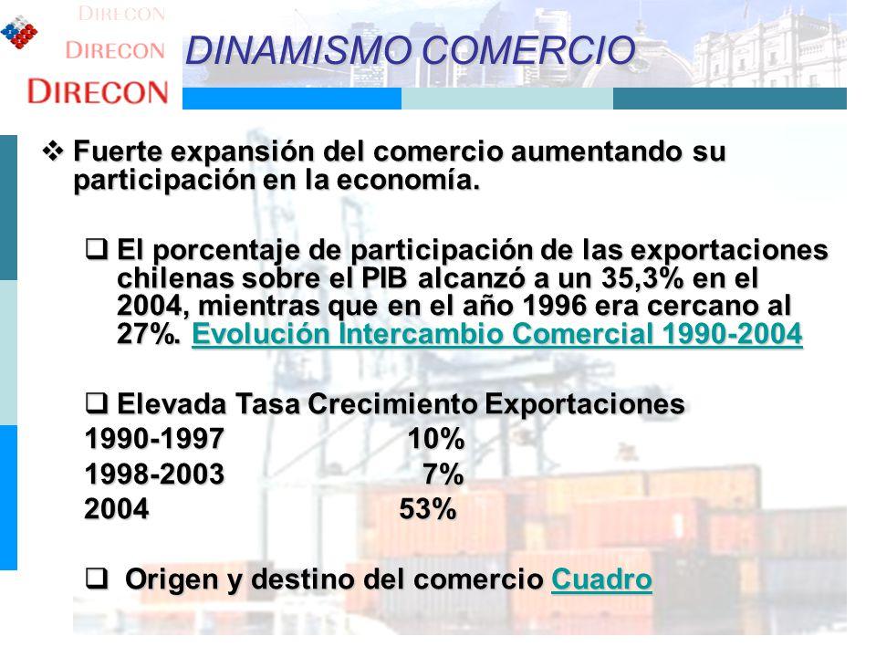 DINAMISMO COMERCIO Fuerte expansión del comercio aumentando su participación en la economía.