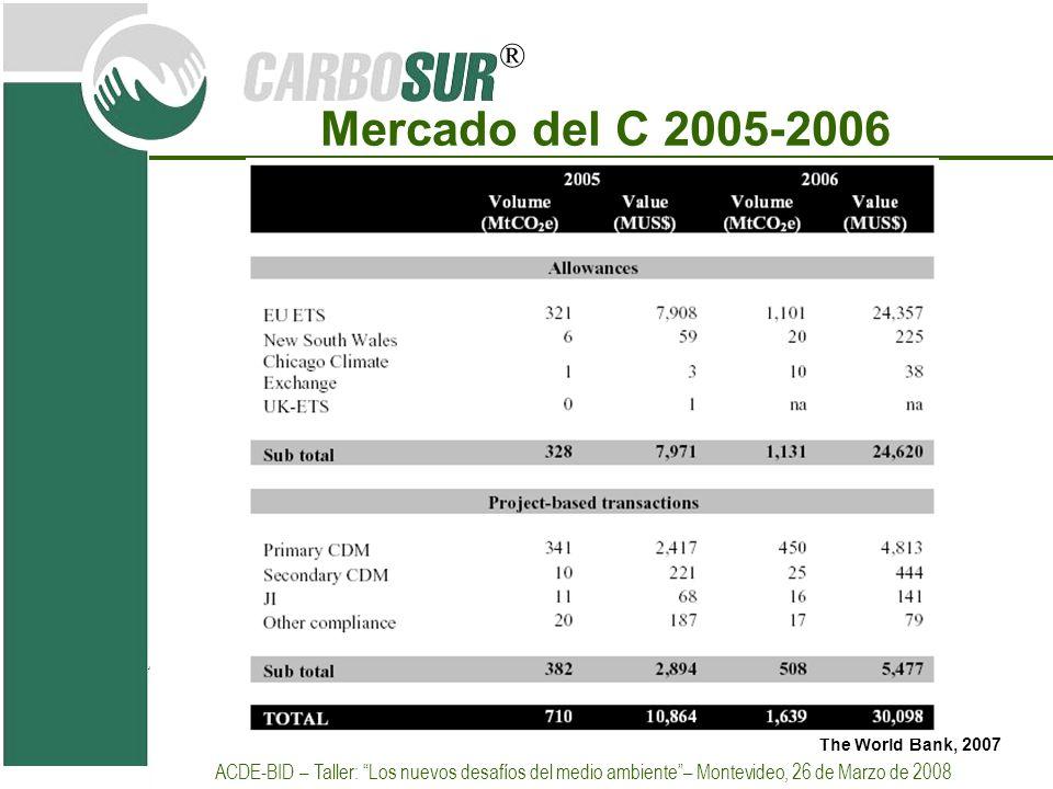 Mercado del C 2005-2006 The World Bank, 2007.