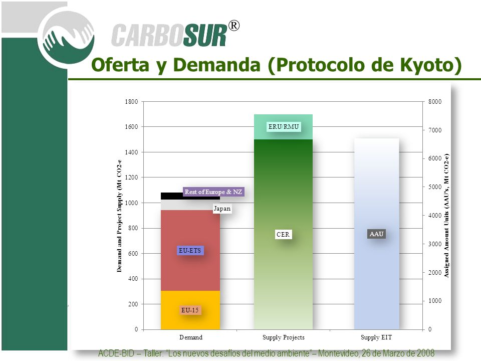 Oferta y Demanda (Protocolo de Kyoto)