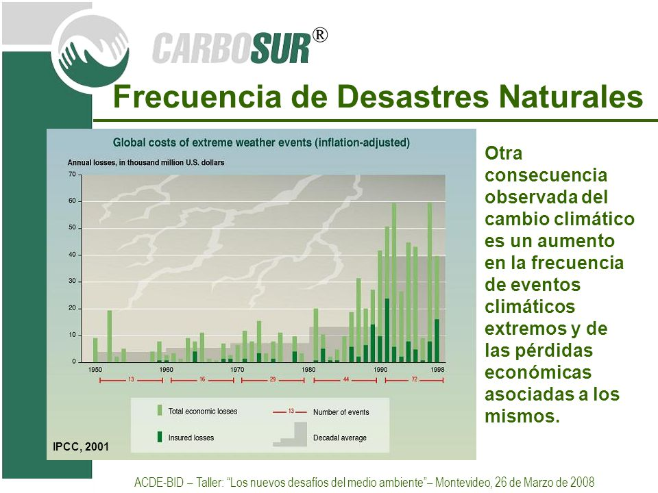Frecuencia de Desastres Naturales