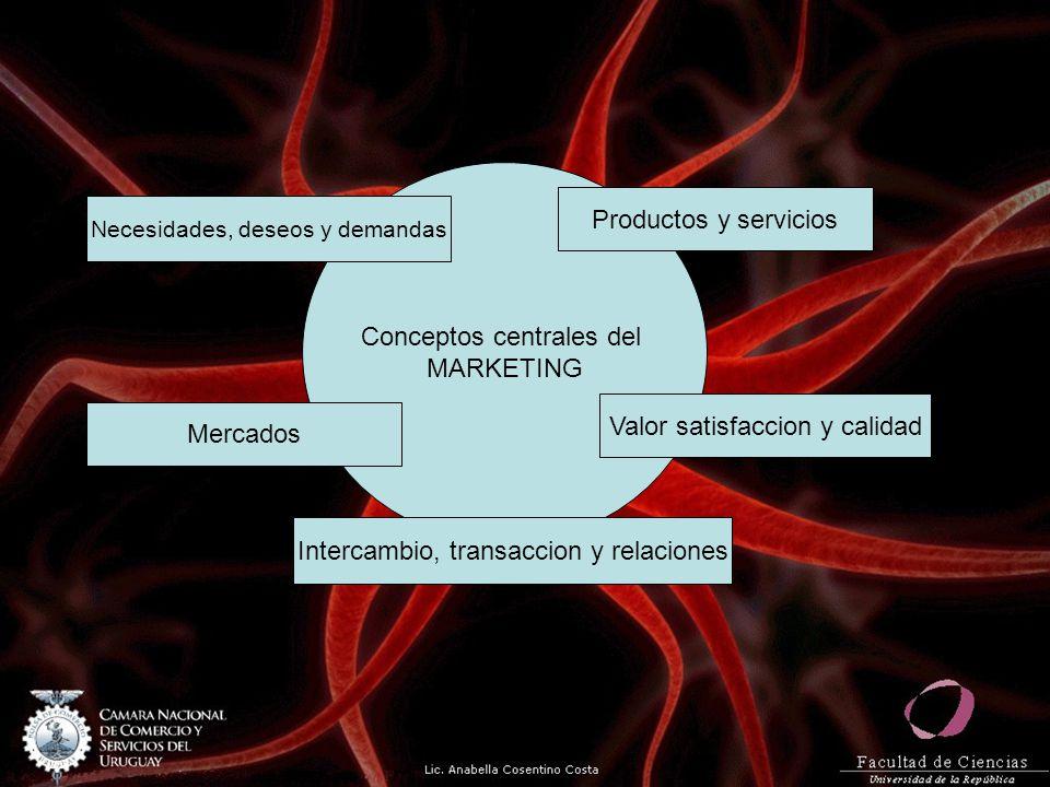 Conceptos centrales del MARKETING Productos y servicios