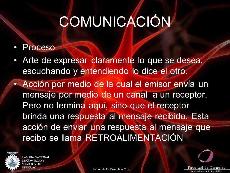 COMUNICACIÓN Proceso. Arte de expresar claramente lo que se desea, escuchando y entendiendo lo dice el otro.