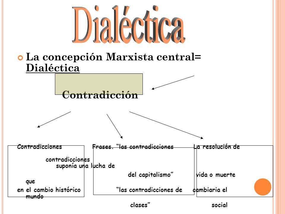 Dialéctica La concepción Marxista central= Dialéctica Contradicción