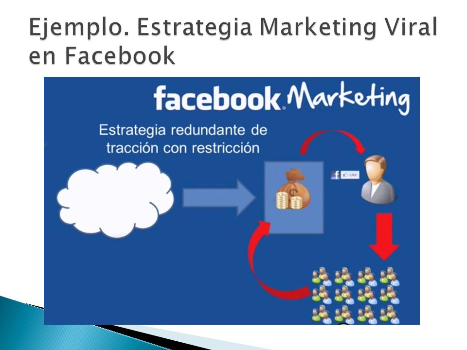 Ejemplo. Estrategia Marketing Viral en Facebook