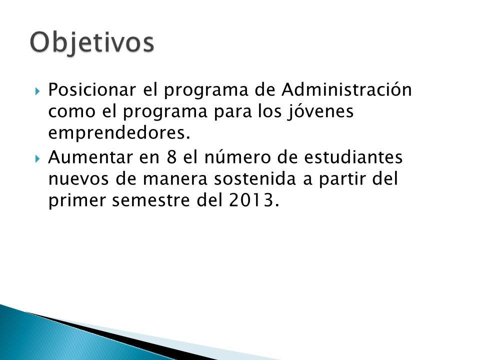 Objetivos Posicionar el programa de Administración como el programa para los jóvenes emprendedores.