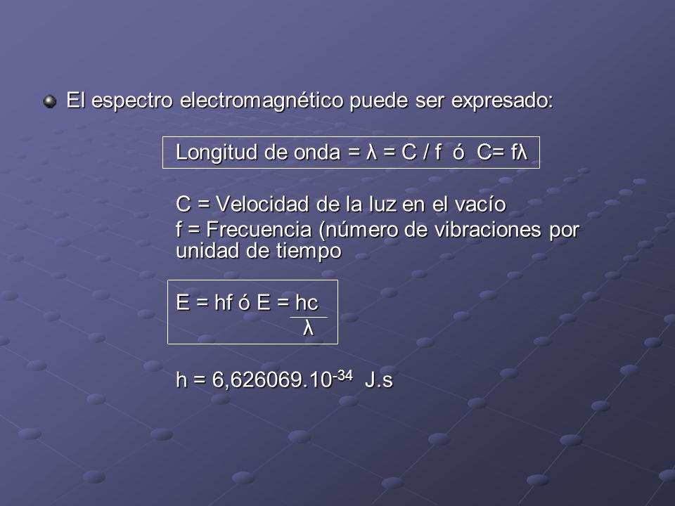 El espectro electromagnético puede ser expresado: