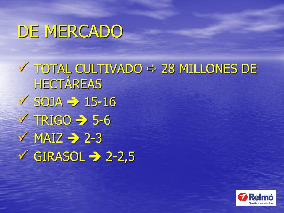DE MERCADO TOTAL CULTIVADO  28 MILLONES DE HECTÁREAS SOJA  15-16