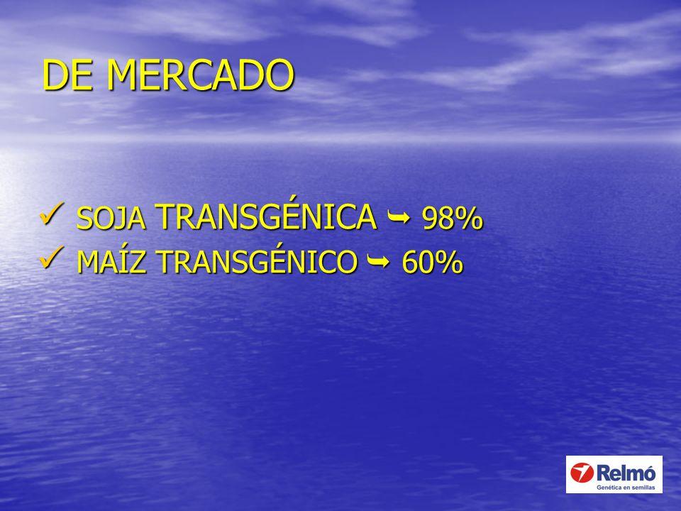 DE MERCADO SOJA TRANSGÉNICA  98% MAÍZ TRANSGÉNICO  60%