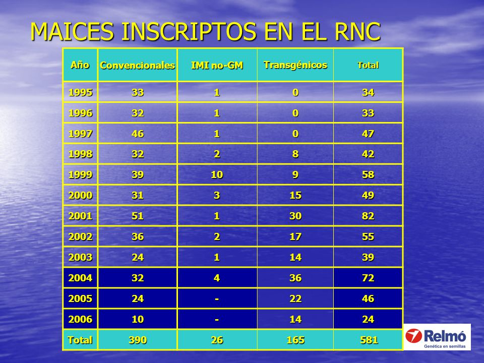 MAICES INSCRIPTOS EN EL RNC