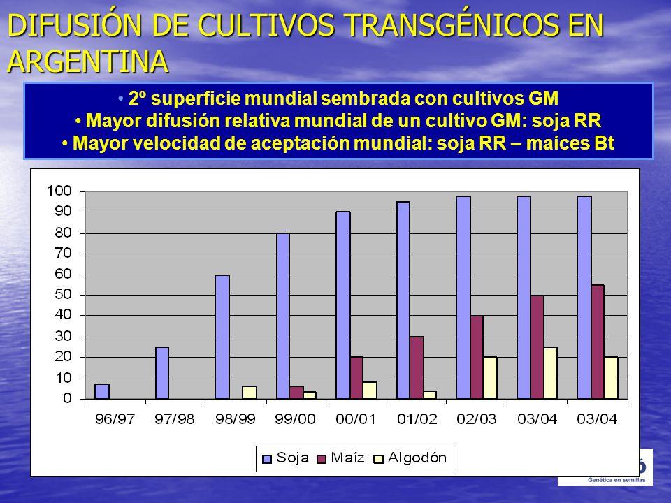 DIFUSIÓN DE CULTIVOS TRANSGÉNICOS EN ARGENTINA