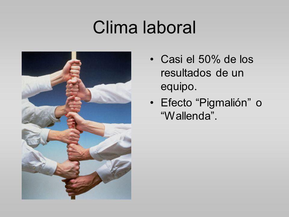 Clima laboral Casi el 50% de los resultados de un equipo.
