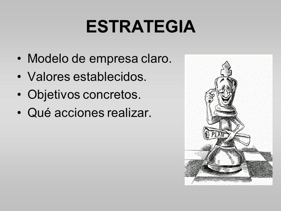 ESTRATEGIA Modelo de empresa claro. Valores establecidos.