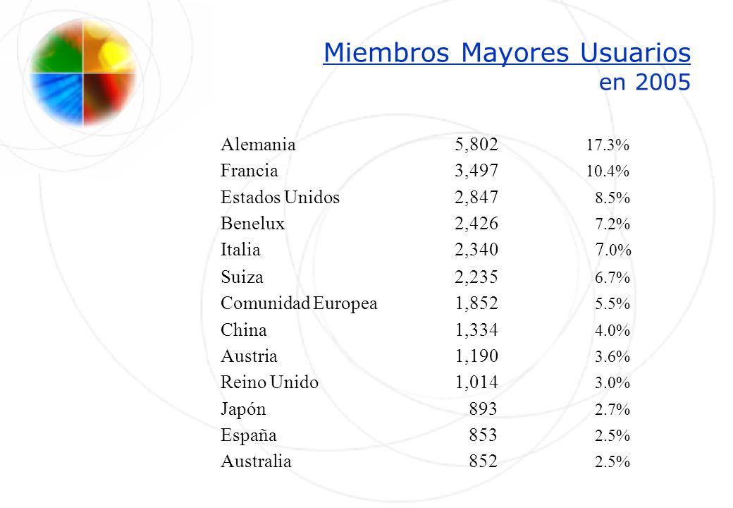 Miembros Mayores Usuarios en 2005