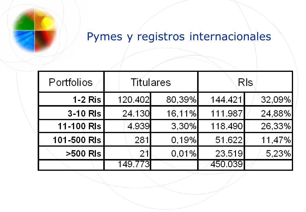 Pymes y registros internacionales