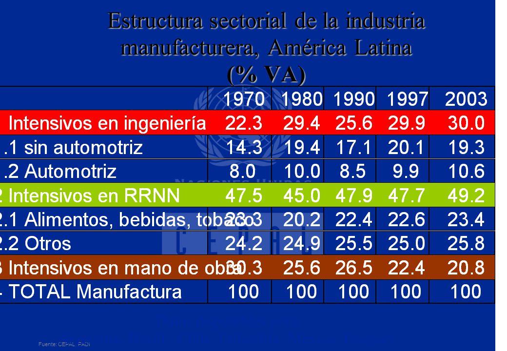 Estructura sectorial de la industria manufacturera, América Latina (% VA)