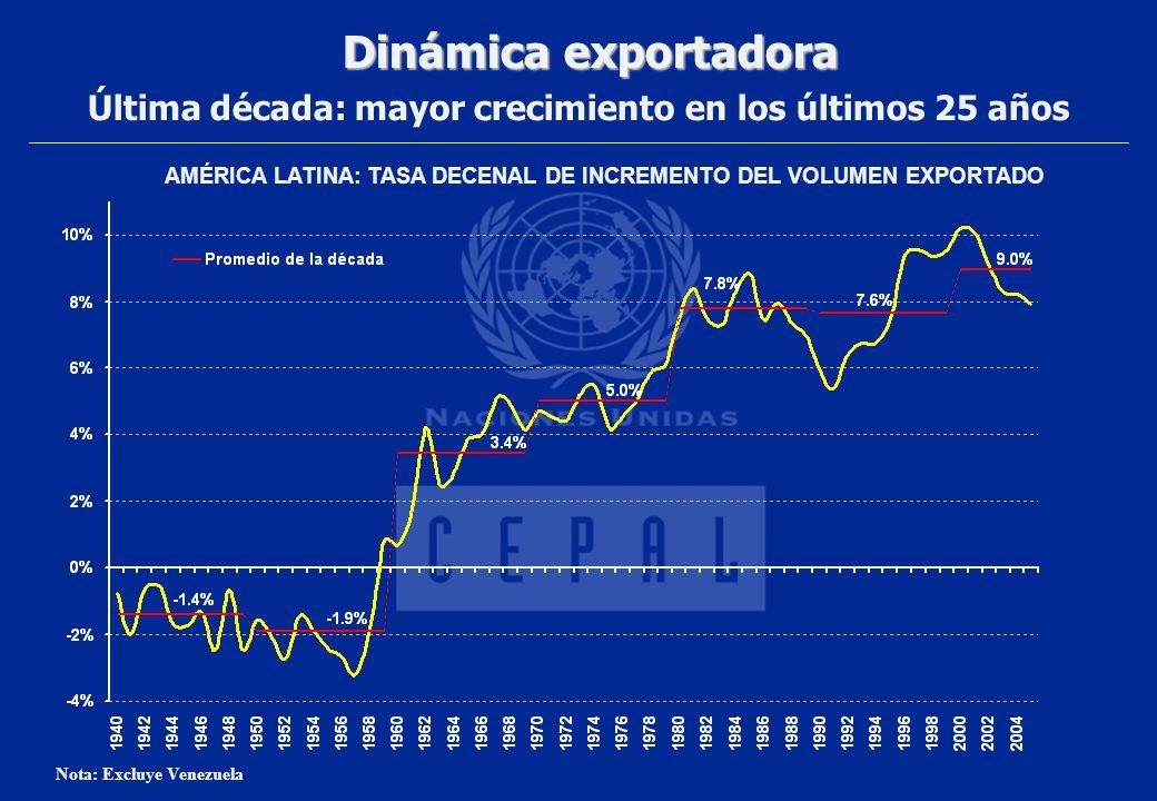 Dinámica exportadora Última década: mayor crecimiento en los últimos 25 años. AMÉRICA LATINA: TASA DECENAL DE INCREMENTO DEL VOLUMEN EXPORTADO.
