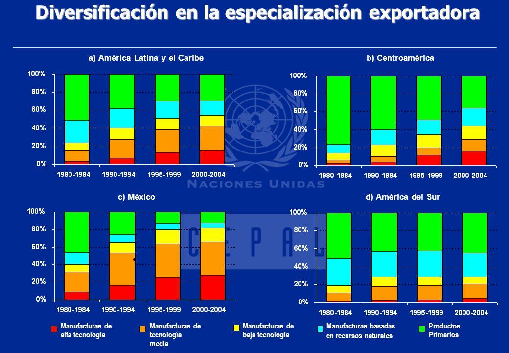 Diversificación en la especialización exportadora
