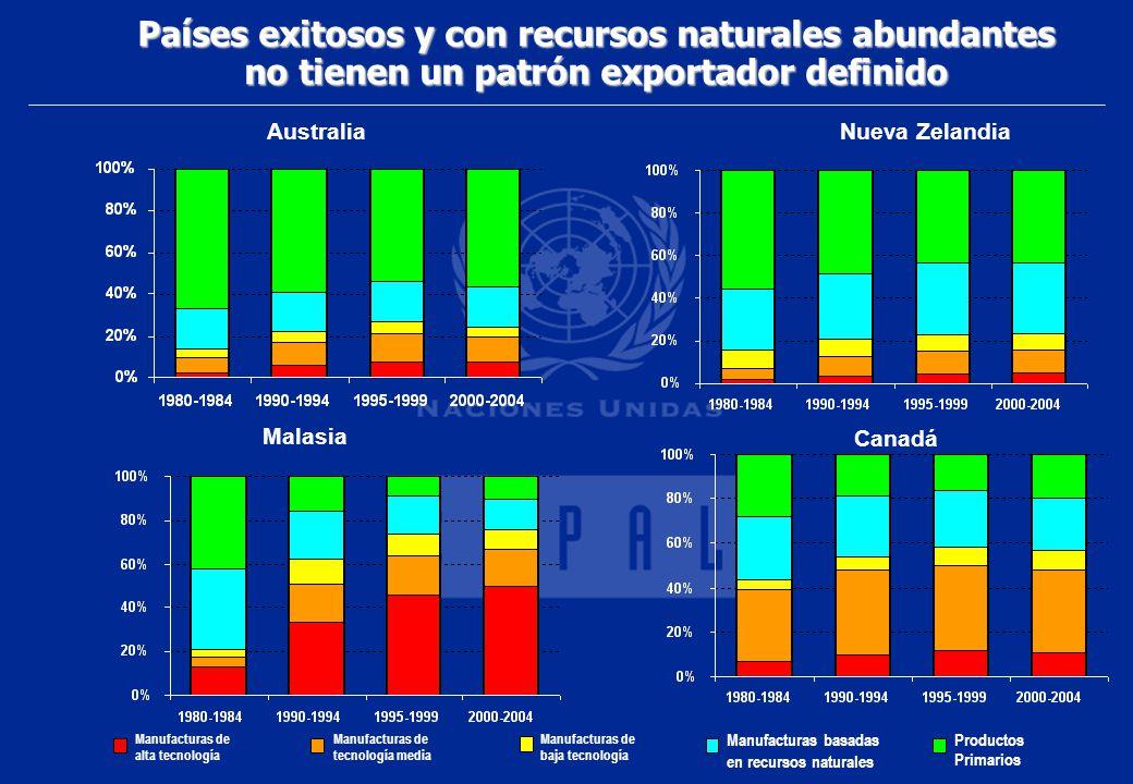 Países exitosos y con recursos naturales abundantes
