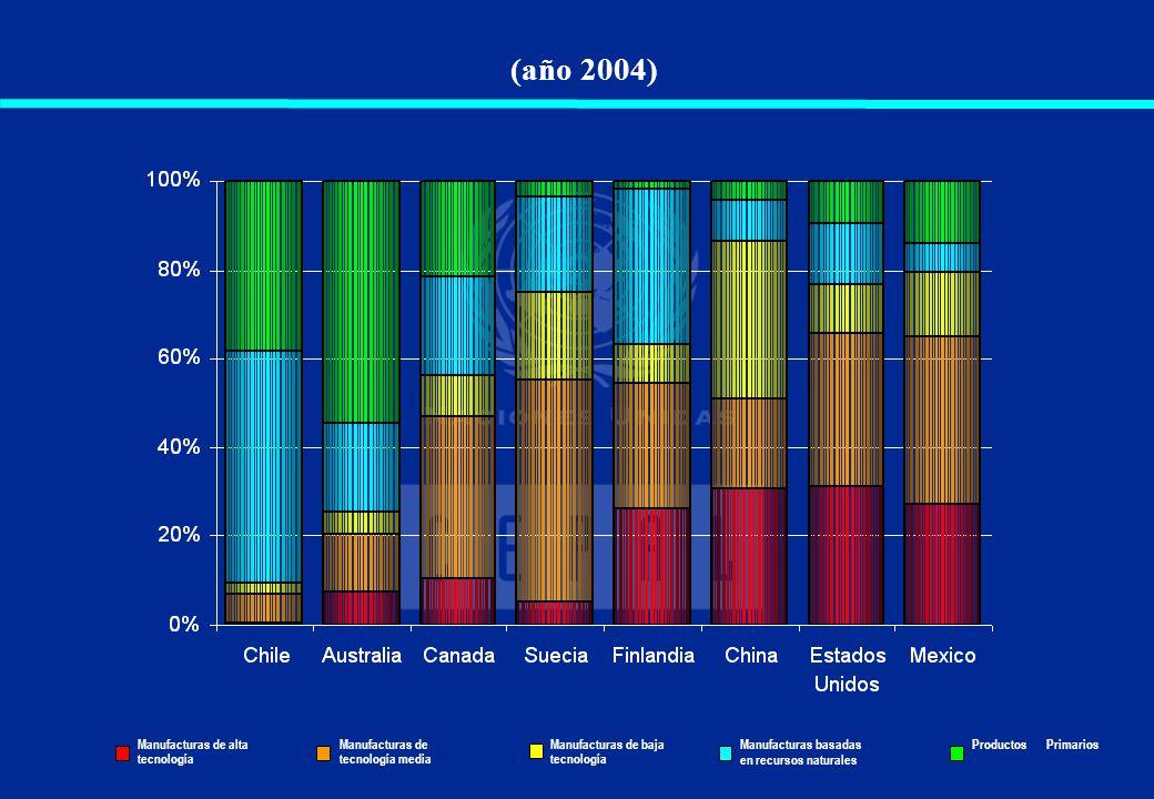 (año 2004) Australia y Nueva Zelandia tienen aún hoy un patrón exportador con base en productos primarios of MBRN.