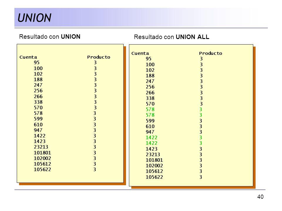 UNION Resultado con UNION Resultado con UNION ALL Cuenta Producto
