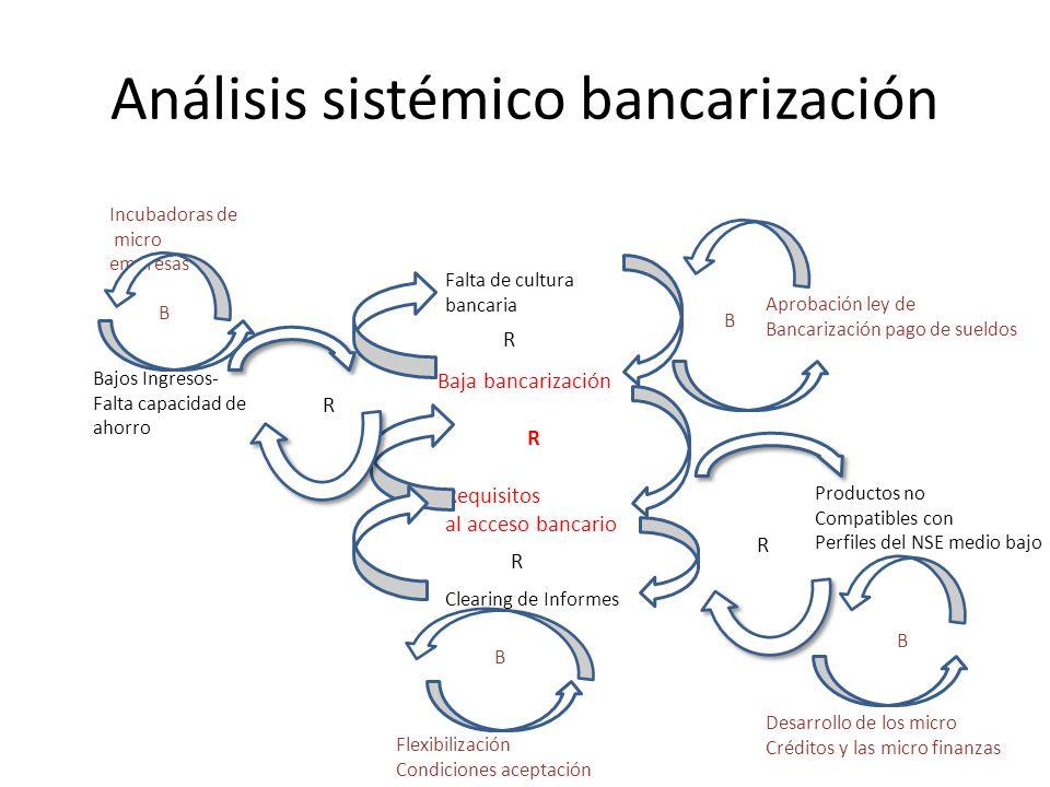 Análisis sistémico bancarización