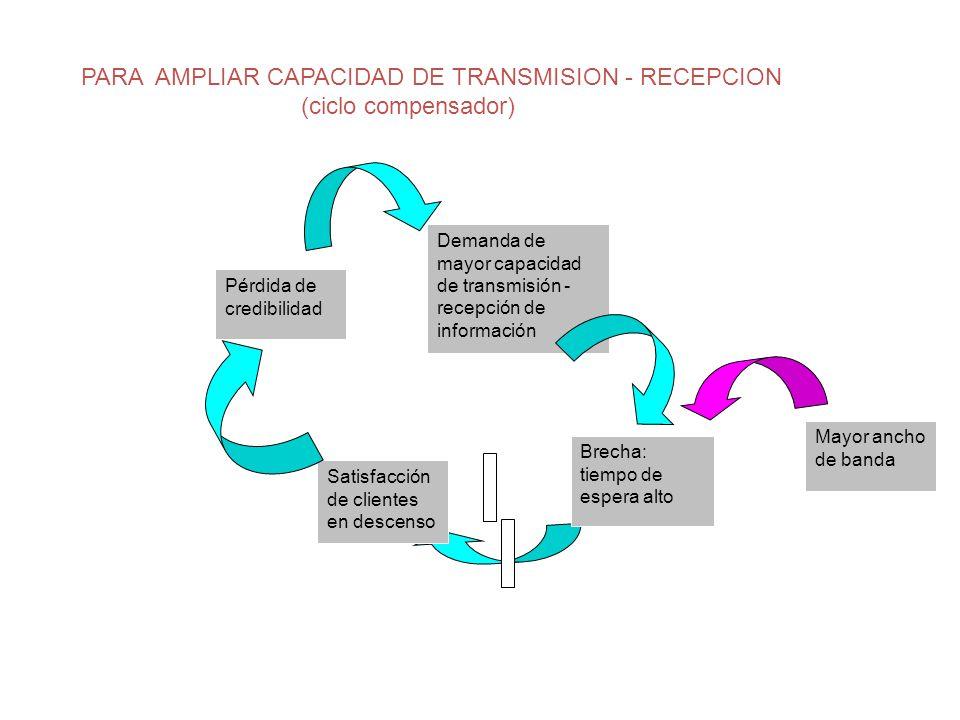 PARA AMPLIAR CAPACIDAD DE TRANSMISION - RECEPCION (ciclo compensador)